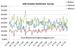AAII Sentiment Index